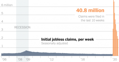 2.1 Million Unemployment Claims Push Whole Previous 40 Million